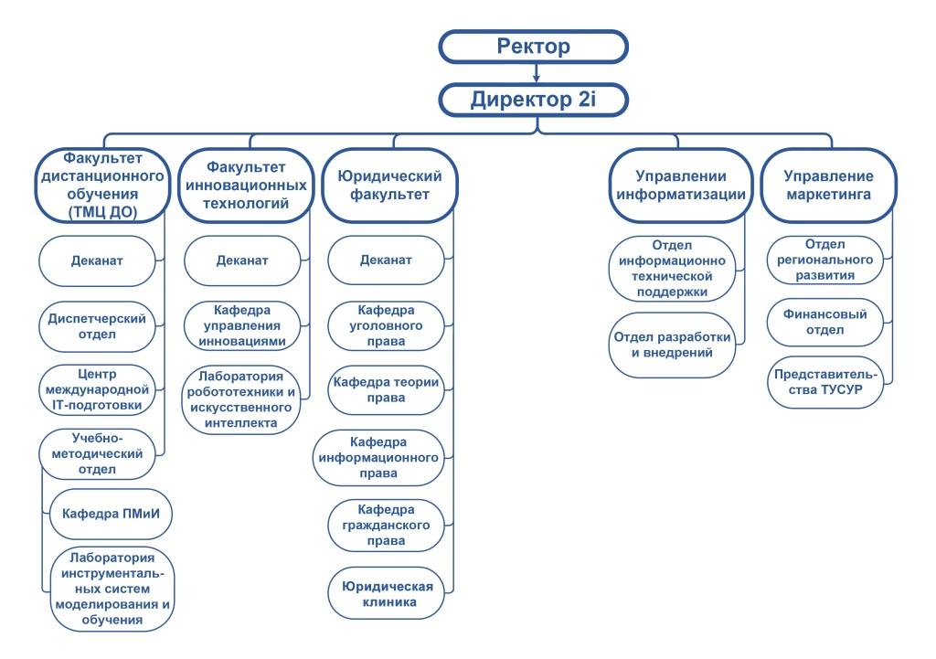 Структура-ИИ-ТУСУР